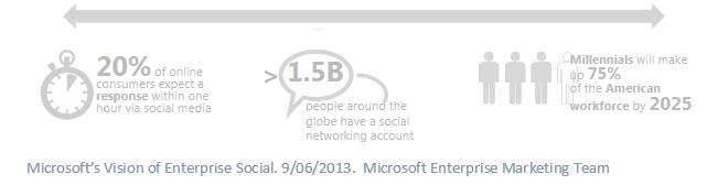 SocialMicrosoftsVision