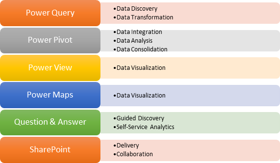 Power Query: Data Discovery, Data Transformation; Power Pivot: Data Integration, Data Analysis, Data Consolidation; Power View: Data Visualization; Power Maps: Data Visualization; Question & Answer: Guided Discovery. Self-service Analytics; SharePoint: Delivery, Collaboration