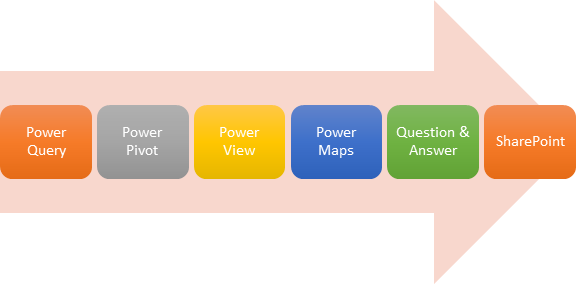 Process arrow: Power Query, Power Pivot, Power View, Power Map, Question & Answer, SharePoint