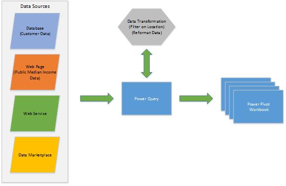 Data transformation rules process