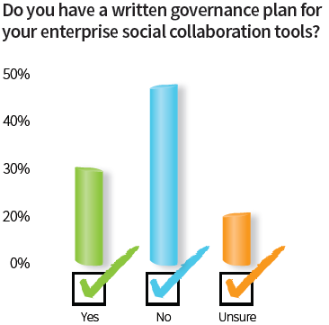 social governance chart