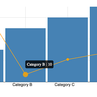 Angular D blog post chart t