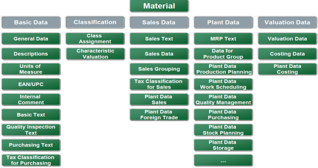 How To Solve Material Master Data Problems In Sap Erp