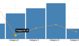 Angular D blog post chart