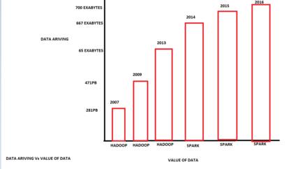 Data Arriving v Value of Data
