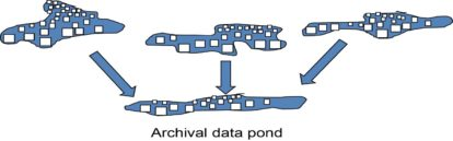 archival data pond