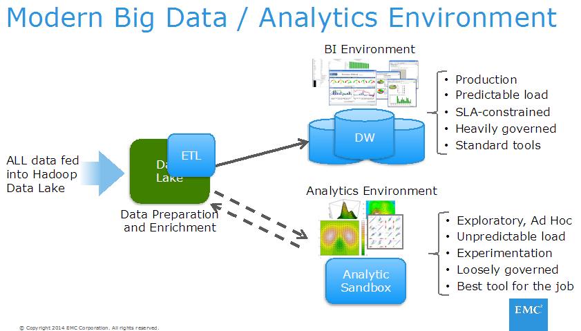 modern big data analytics environment