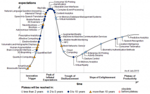 Hype Cycle for Emerging Technologies, 2013, in Data Science