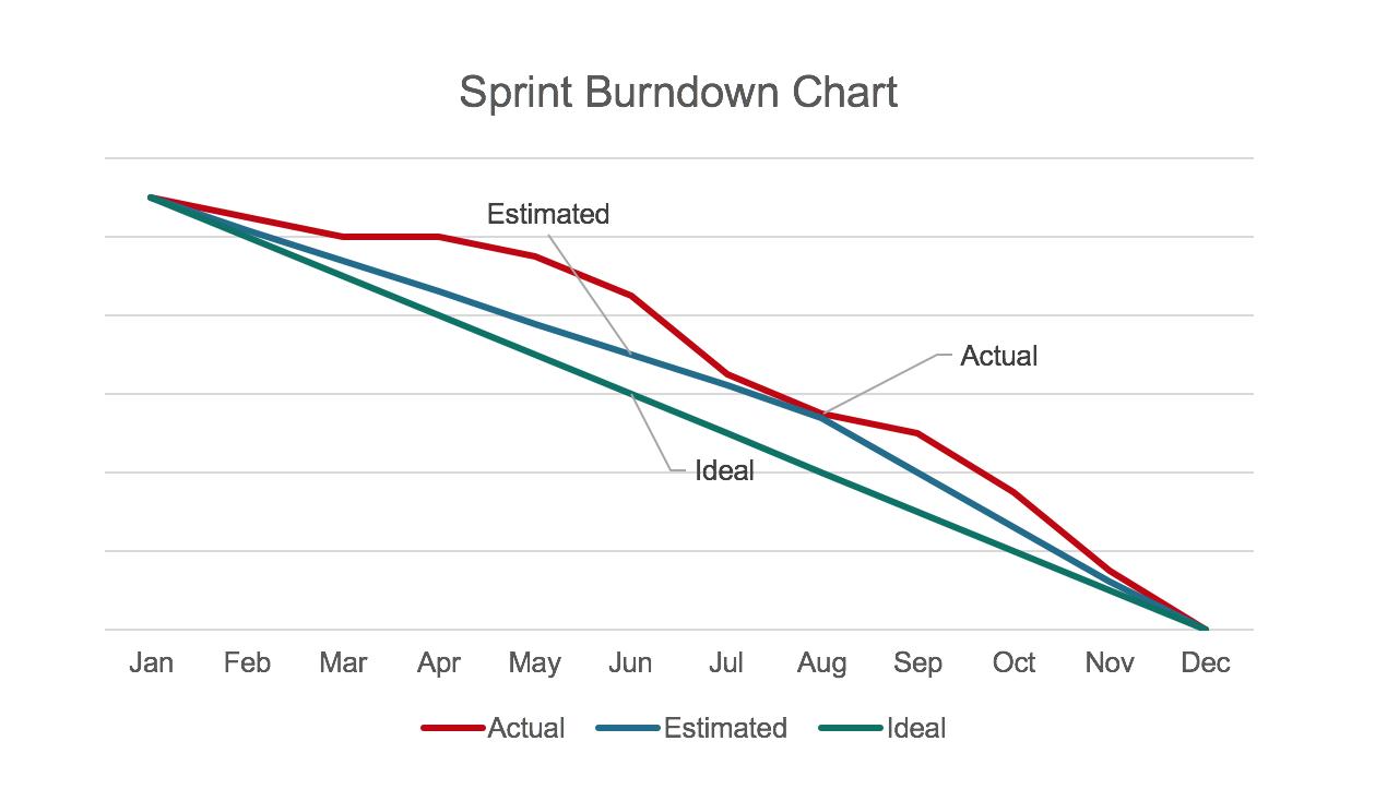 FinOps Burndown Chart