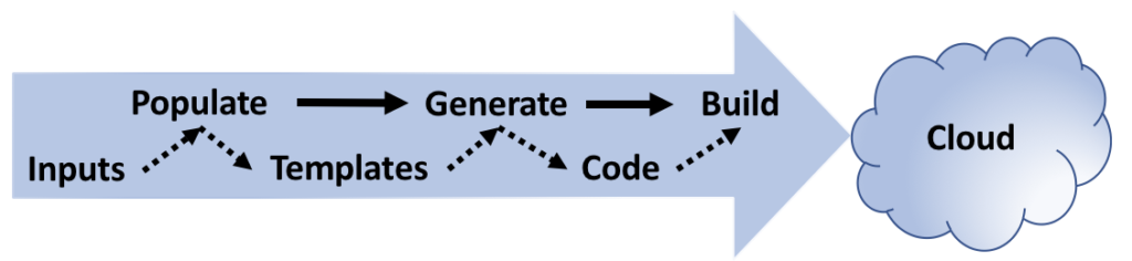 Three Stage Pipelines