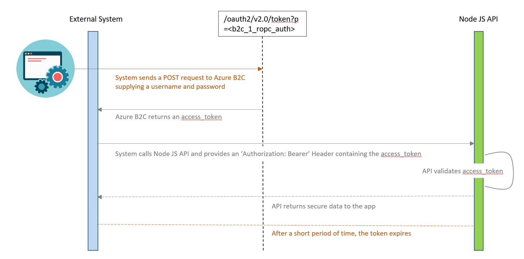 authentication azure ad b2c nodejs noninteractive workflow