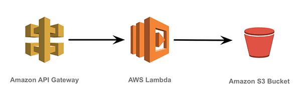 Creating a Serverless AWS lambda webapi with AWS Toolkit - Part 2 - SPR