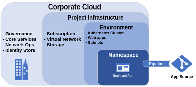 Pattern: Cradle Infrastructure