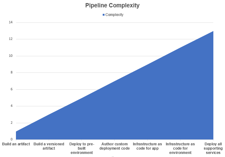 Pipeline Complexity Scale